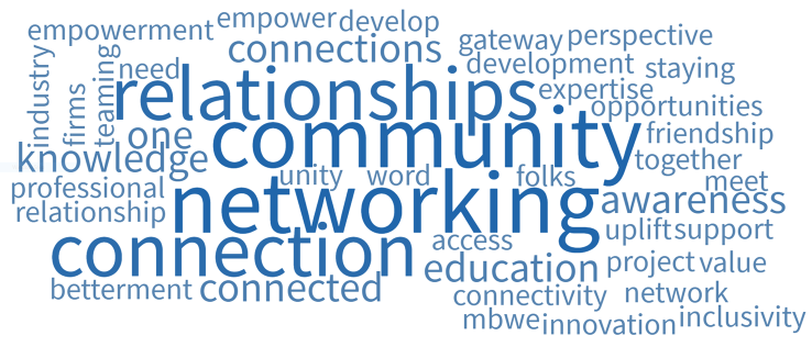 Word Cloud from members of COMTO, including Community, relationships, networking, Connection